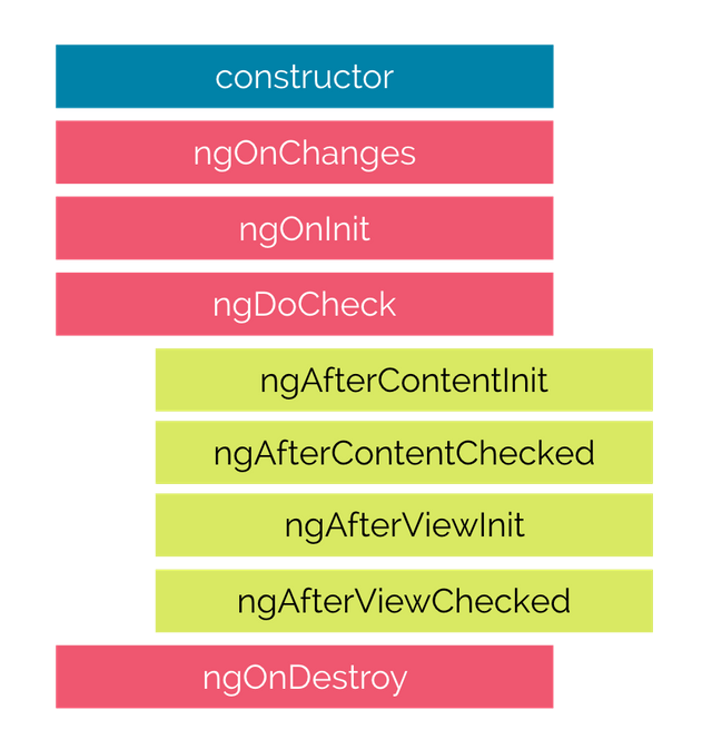 the sequence of angular Lifecycle hook
