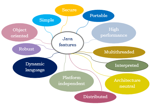 Different features of Java