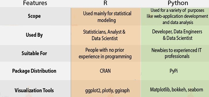 R vs Python For Data Science