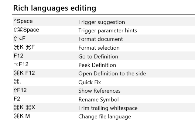 Rich language editing Commands for Mac