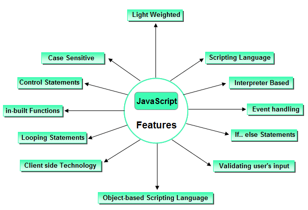 Different features of Javascript