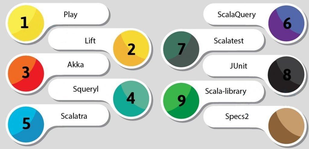 scala frameewworks