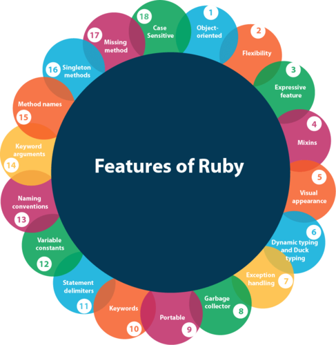 Amazing features of Ruby