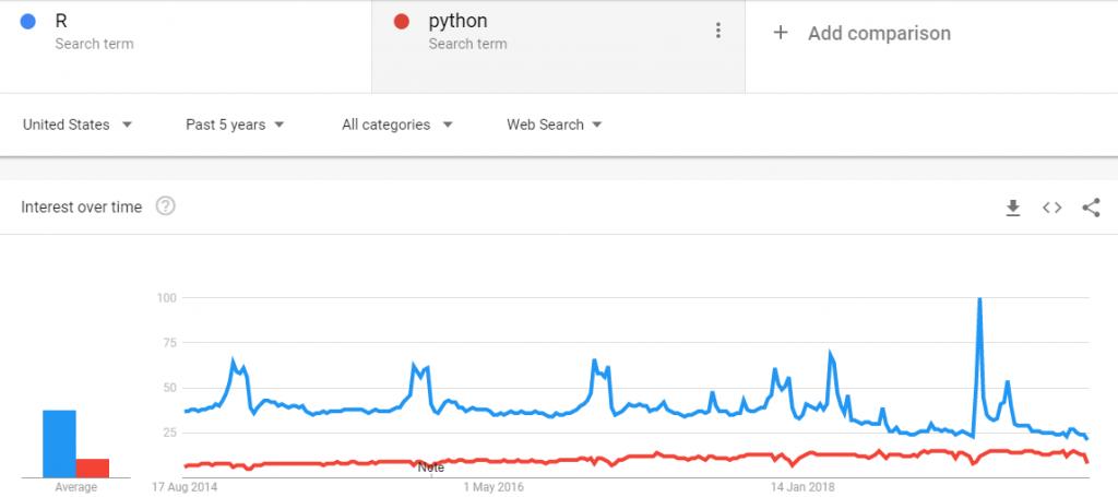 R vs Python -popularity