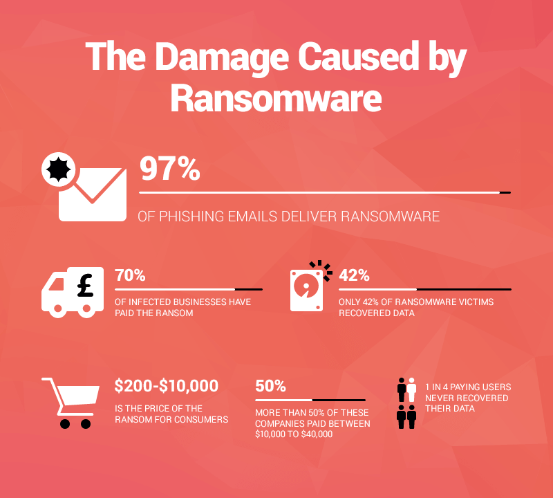 damage by ransomware
