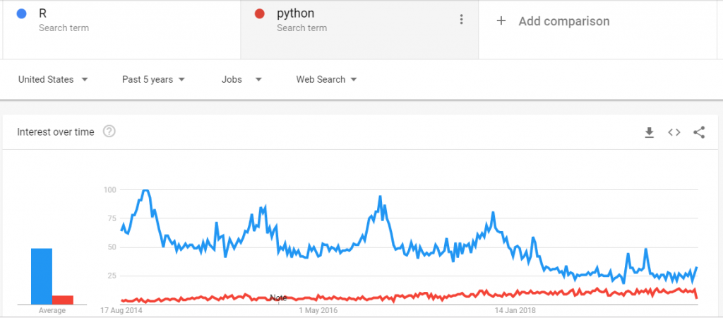 R vs Python Jobs