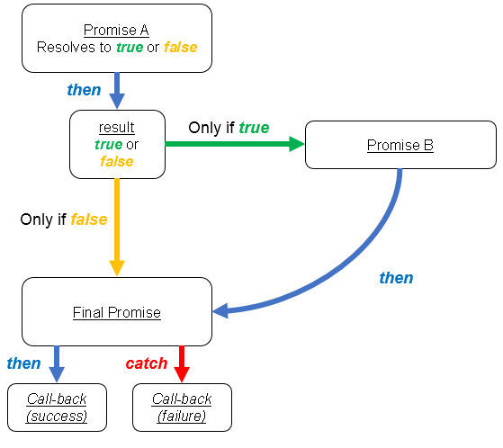 Function process of promise