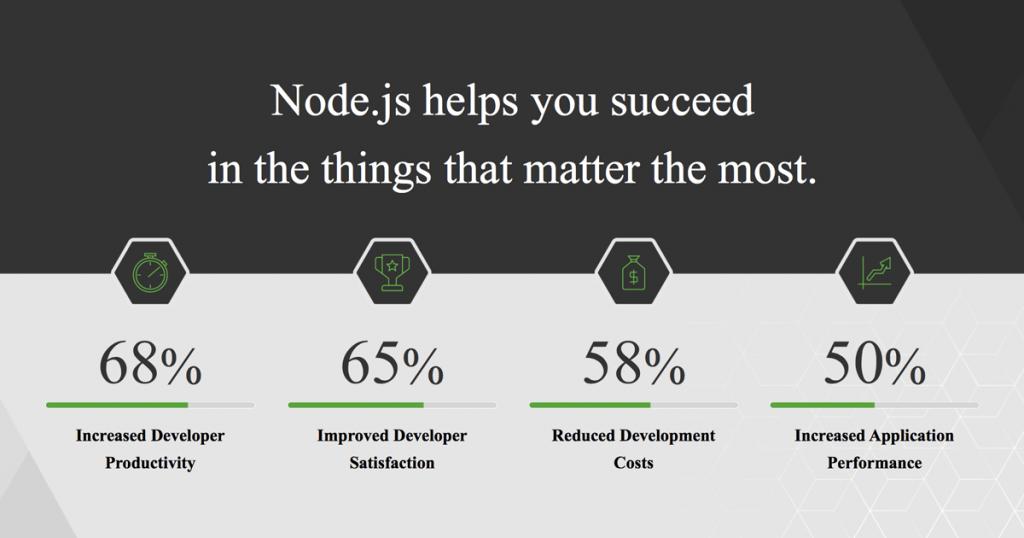 node js stats