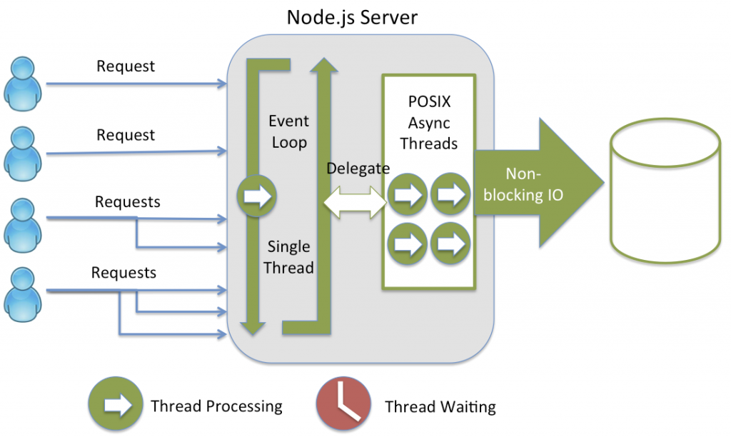 Nodejs Server architecture