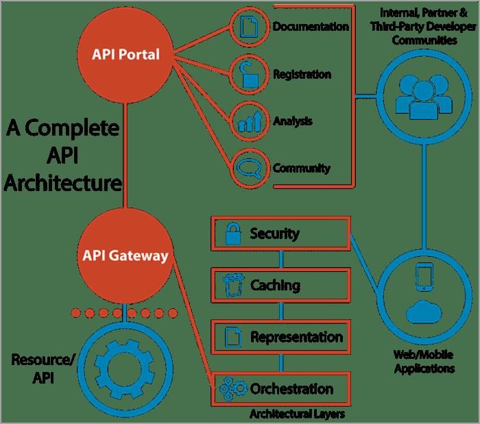API Testing API-Architecture-image