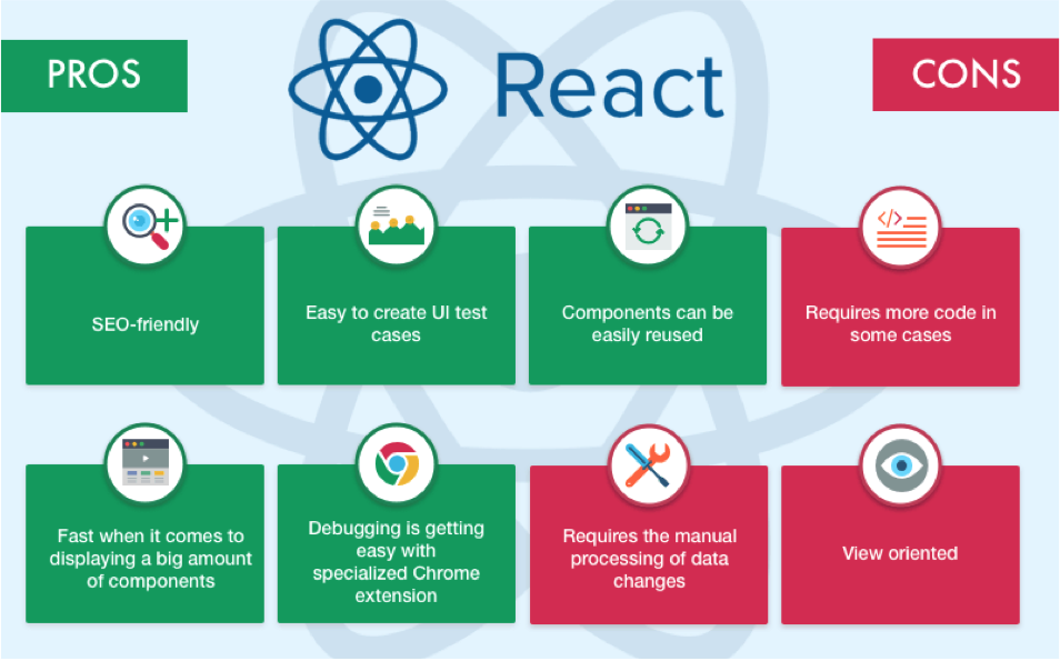 pros and  cons of react