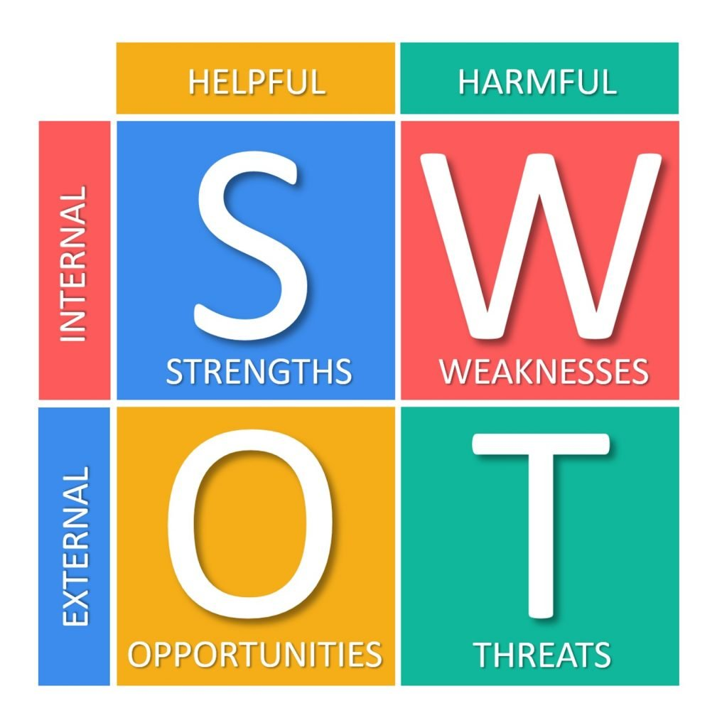 Identifying strength, weakness, opportunities, and threats (SWOT analysis)