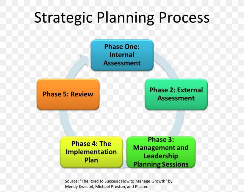 Making strategic planning for the objectives