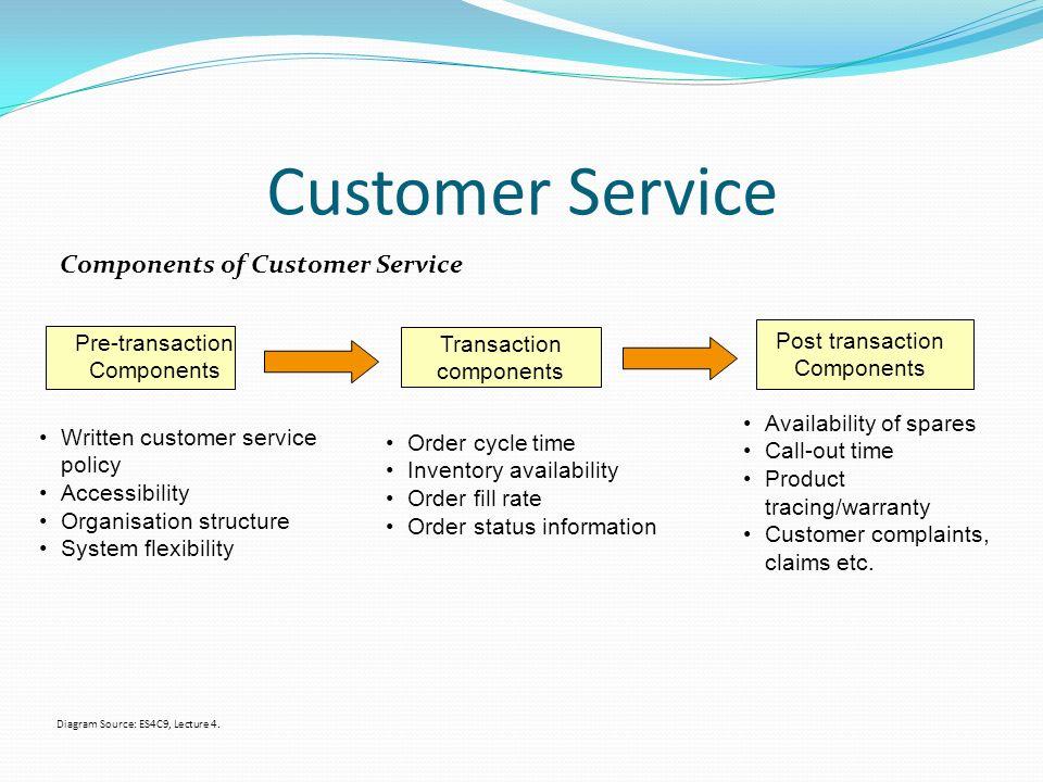 customer service levels