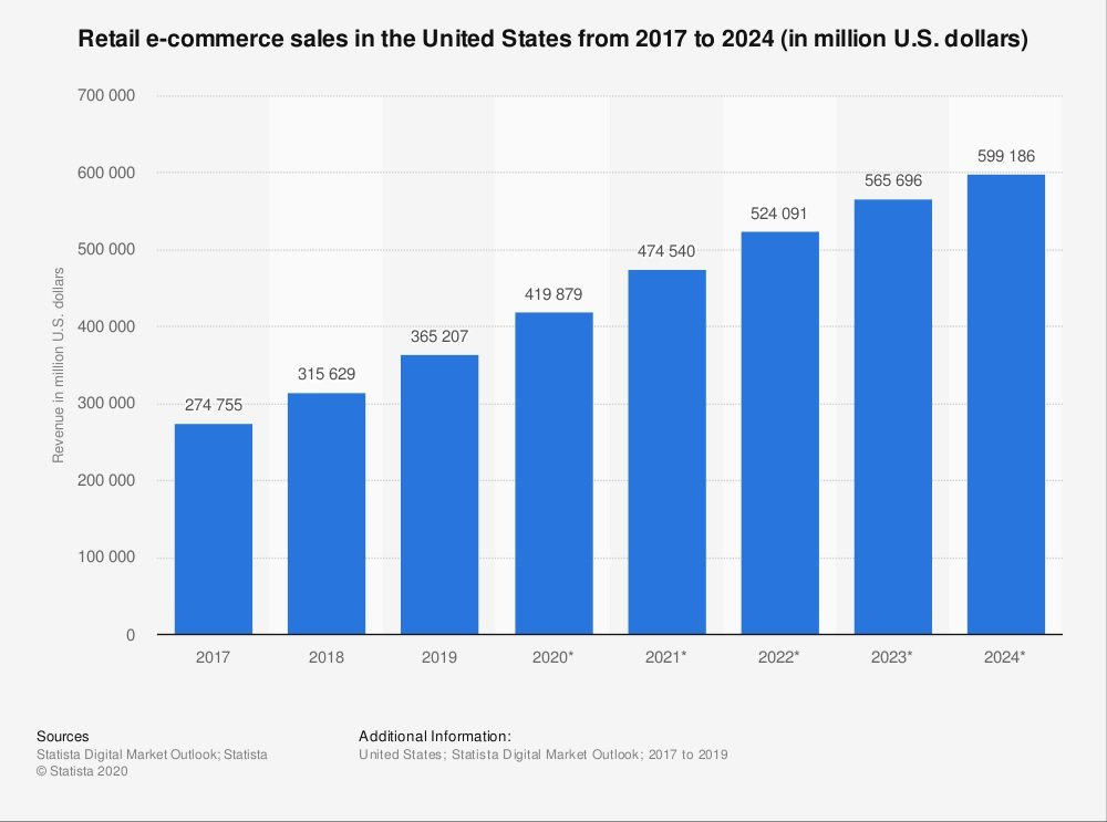 M-Commerce market share