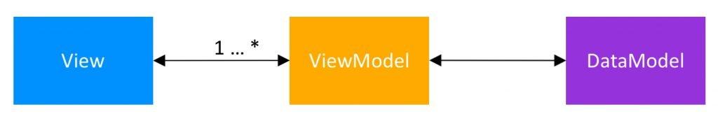 Model View View Model