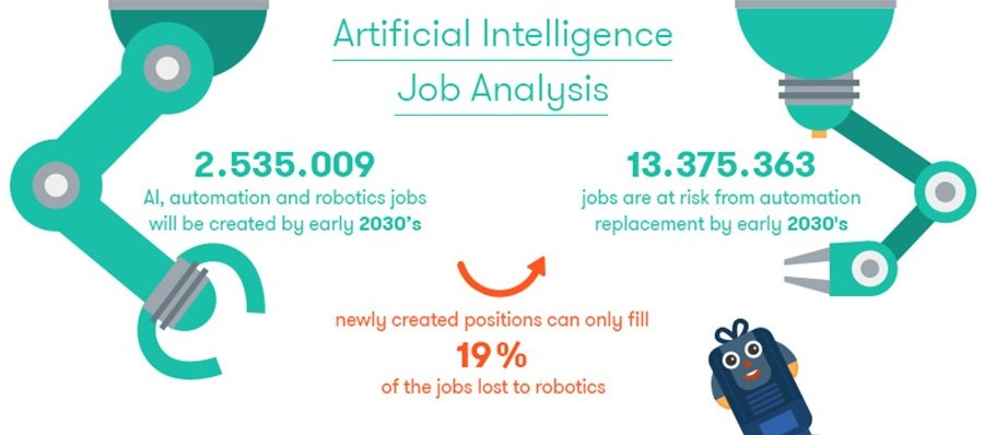 AI Job analysis