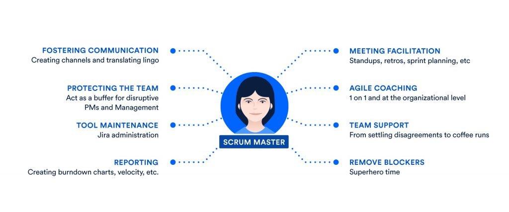 Scrum master interview