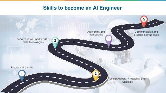 Artificial Intelligence Engineer