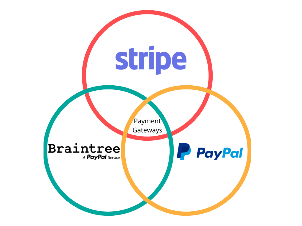 Stripe vs Braintree vs PayPal