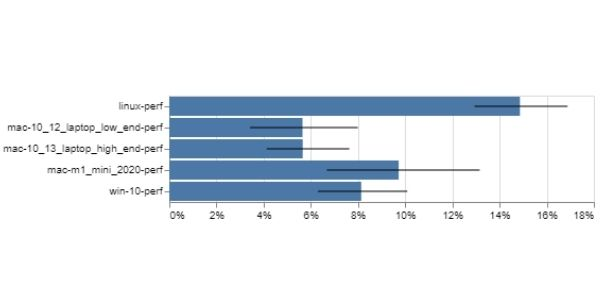 Sparkplug improves the speedometer score across various performance bots.