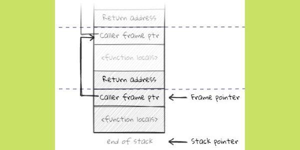 Sparkplug maintains compatible interpreter frames.